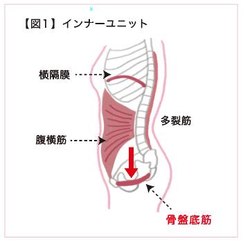 【図1】インナーユニット