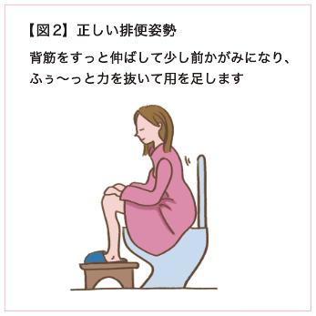 【図2】正しい排便姿勢